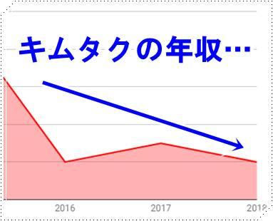 """木村拓哉の年収が下がったって本当?ギャラの推移をグラフ化して""""徹底検証""""してみた"""